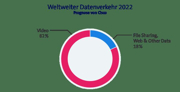 Weltweiter Datenverkehr 2022