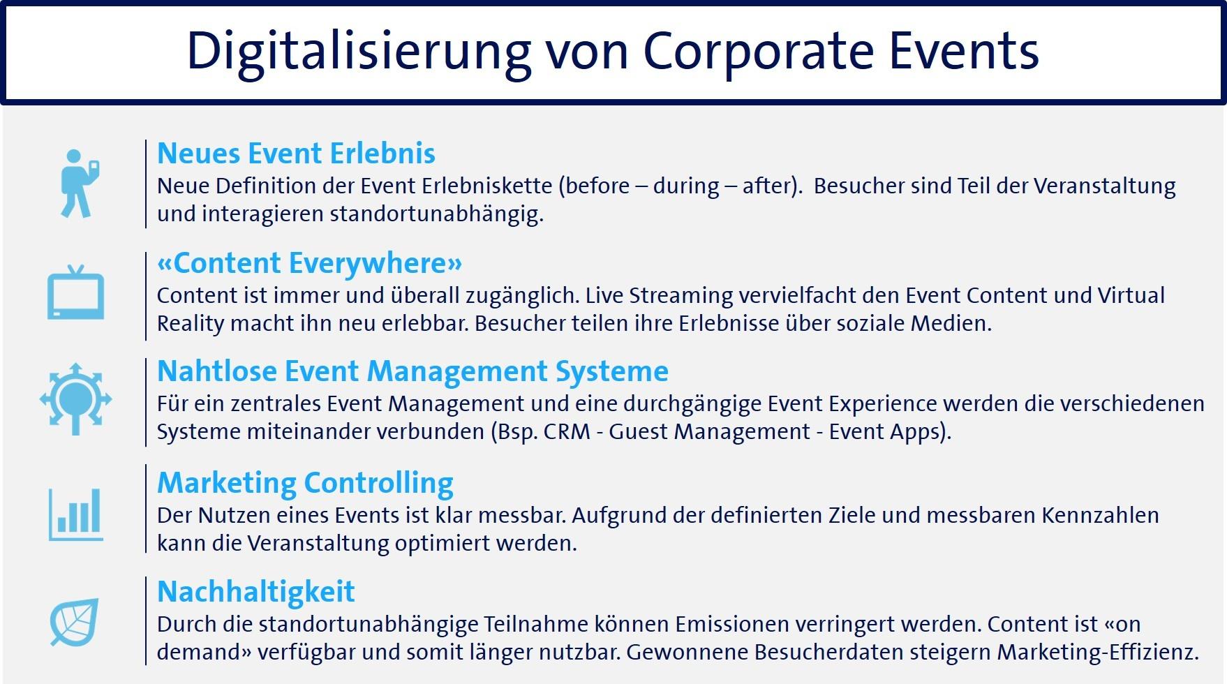 Digitalisierung von Corporate Events